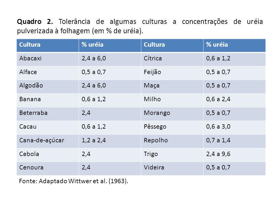 Quadro 2. Tolerância de algumas culturas a concentrações de uréia pulverizada à folhagem (em % de uréia).