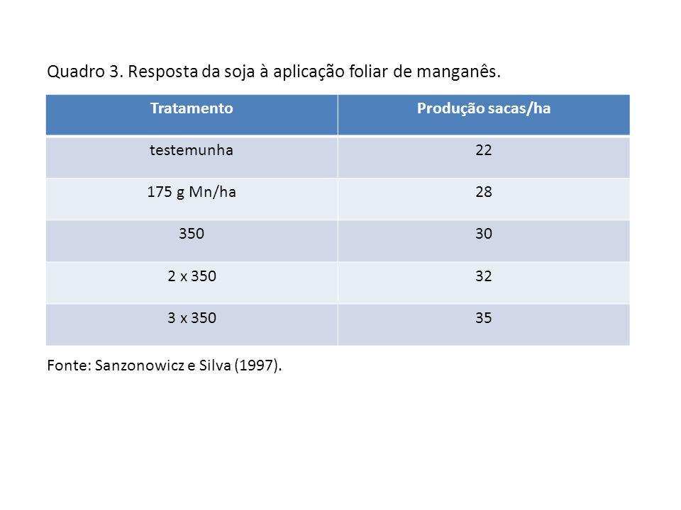 Quadro 3. Resposta da soja à aplicação foliar de manganês.