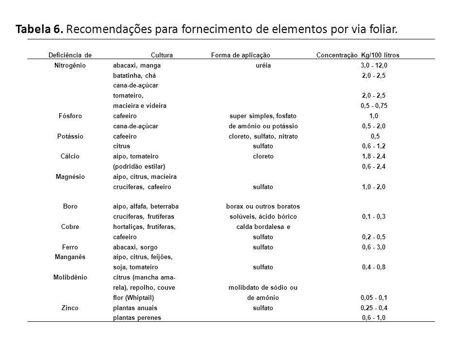 cloreto, sulfato, nitrato borax ou outros boratos