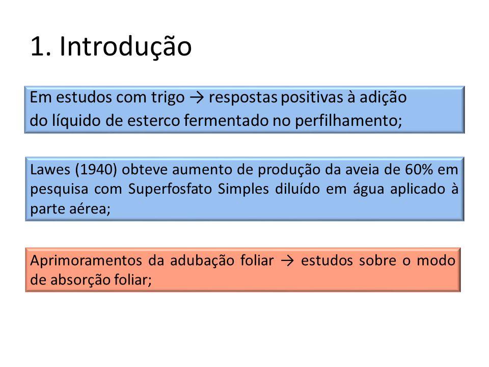 1. Introdução Em estudos com trigo → respostas positivas à adição do líquido de esterco fermentado no perfilhamento;