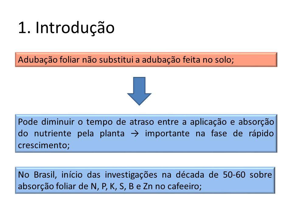 1. Introdução Adubação foliar não substitui a adubação feita no solo;