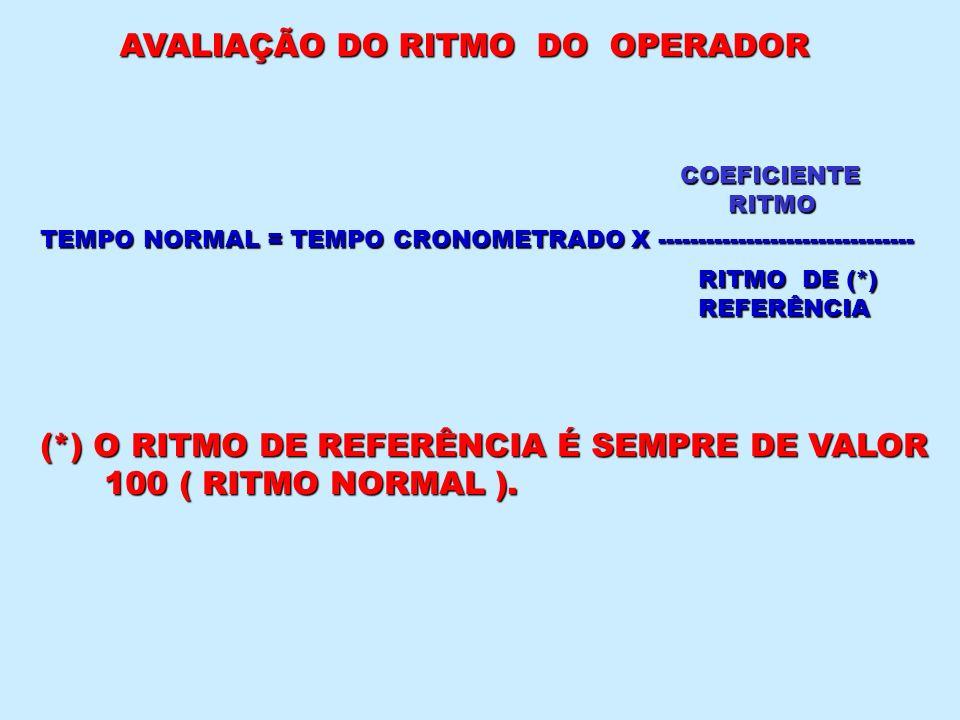 AVALIAÇÃO DO RITMO DO OPERADOR