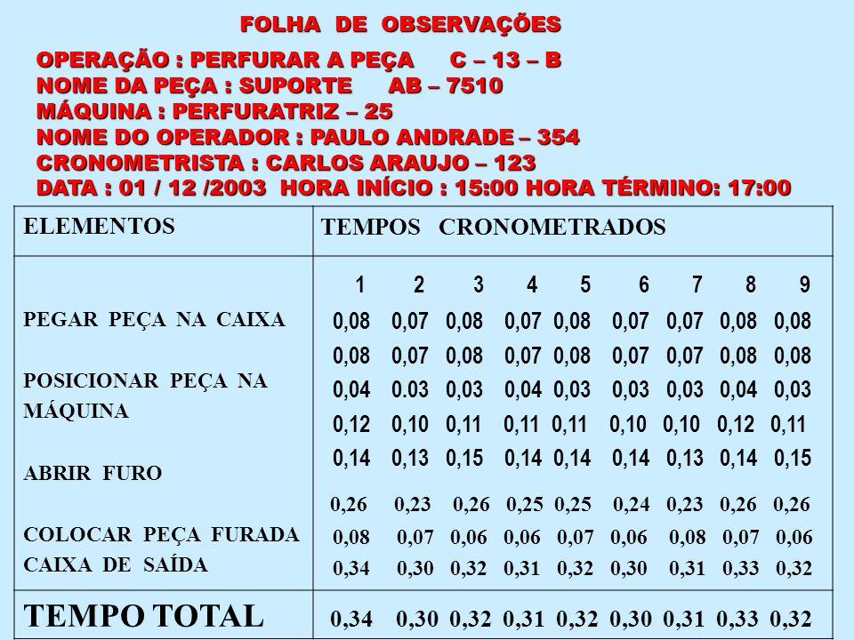 FOLHA DE OBSERVAÇÕES OPERAÇÃO : PERFURAR A PEÇA C – 13 – B. NOME DA PEÇA : SUPORTE AB – 7510.