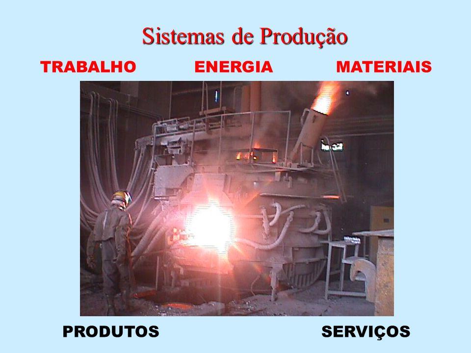 Sistemas de Produção TRABALHO ENERGIA MATERIAIS PRODUTOS SERVIÇOS
