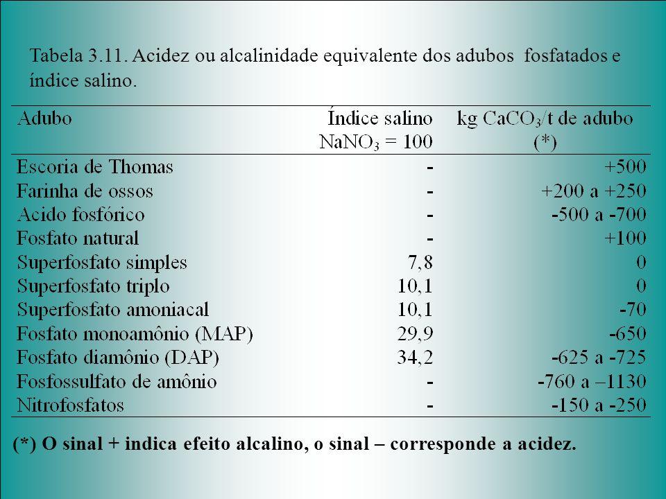 Tabela 3.11. Acidez ou alcalinidade equivalente dos adubos fosfatados e índice salino.
