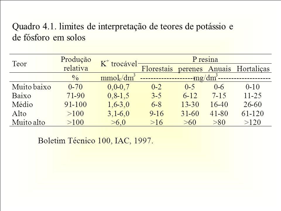 Quadro 4.1. limites de interpretação de teores de potássio e de fósforo em solos