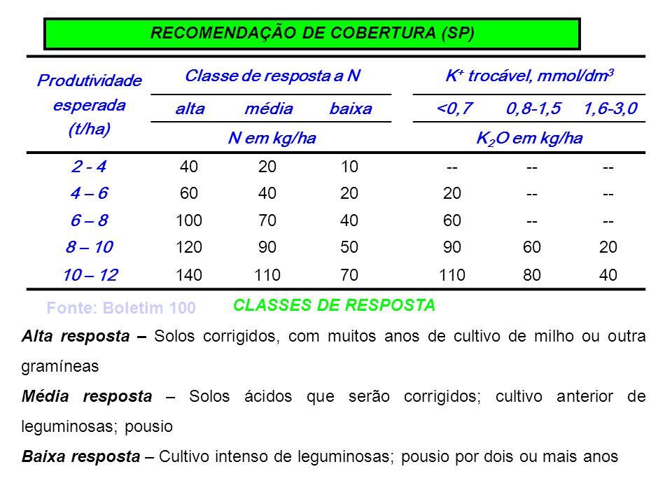RECOMENDAÇÃO DE COBERTURA (SP)