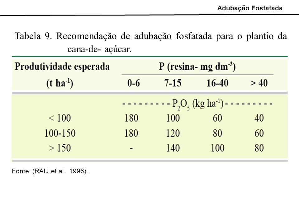 Adubação Fosfatada Tabela 9. Recomendação de adubação fosfatada para o plantio da cana-de- açúcar.