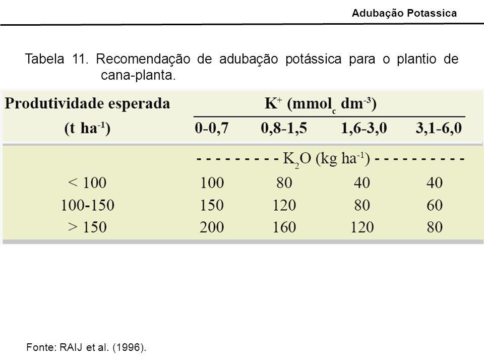 Adubação Potassica Tabela 11. Recomendação de adubação potássica para o plantio de cana-planta.