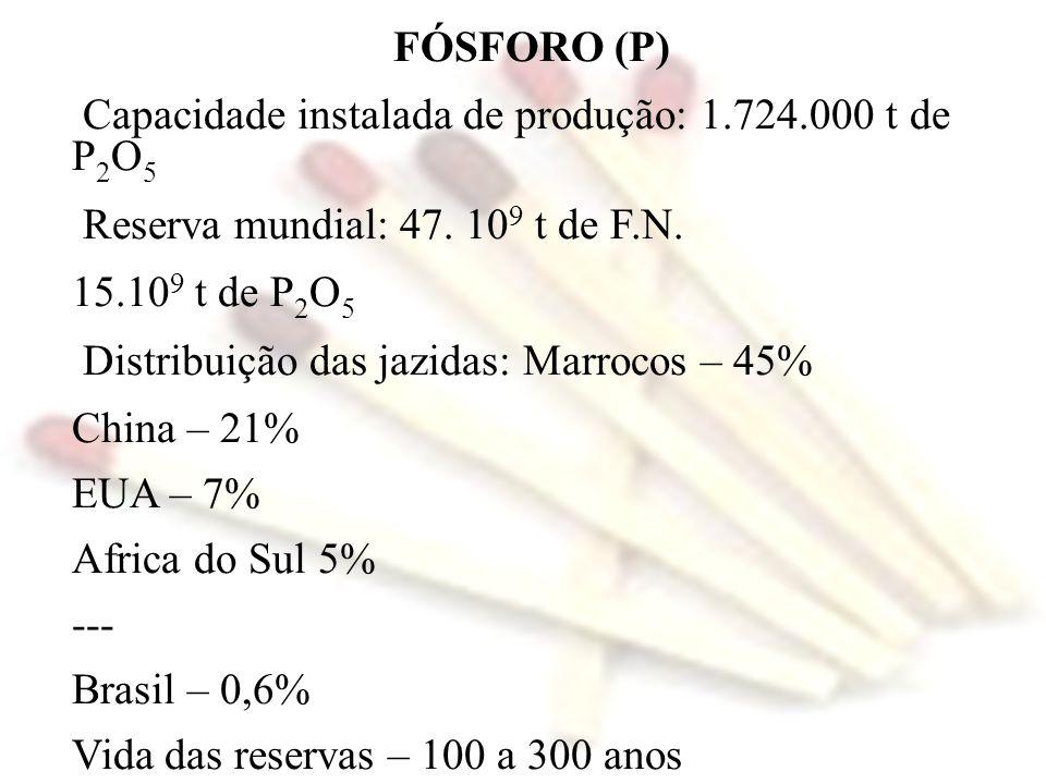 FÓSFORO (P) Capacidade instalada de produção: 1.724.000 t de P2O5. Reserva mundial: 47. 109 t de F.N.