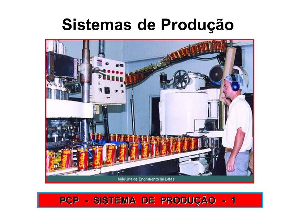 Sistemas de Produção PCP - SISTEMA DE PRODUÇÃO - 1