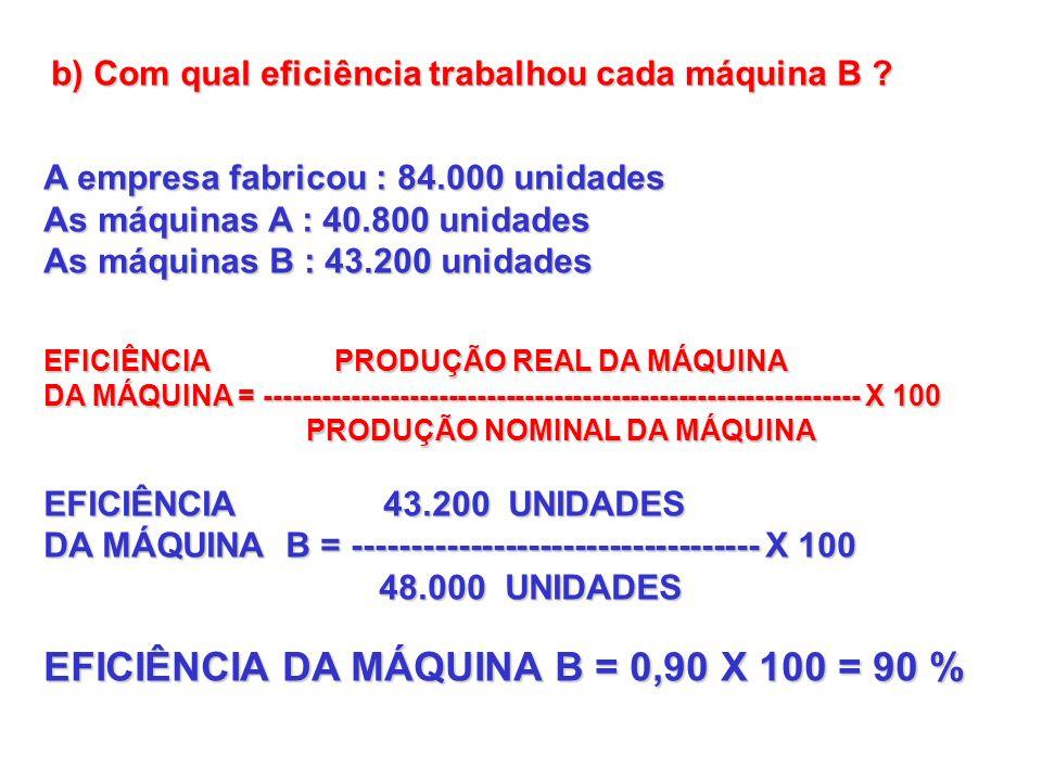 EFICIÊNCIA DA MÁQUINA B = 0,90 X 100 = 90 %