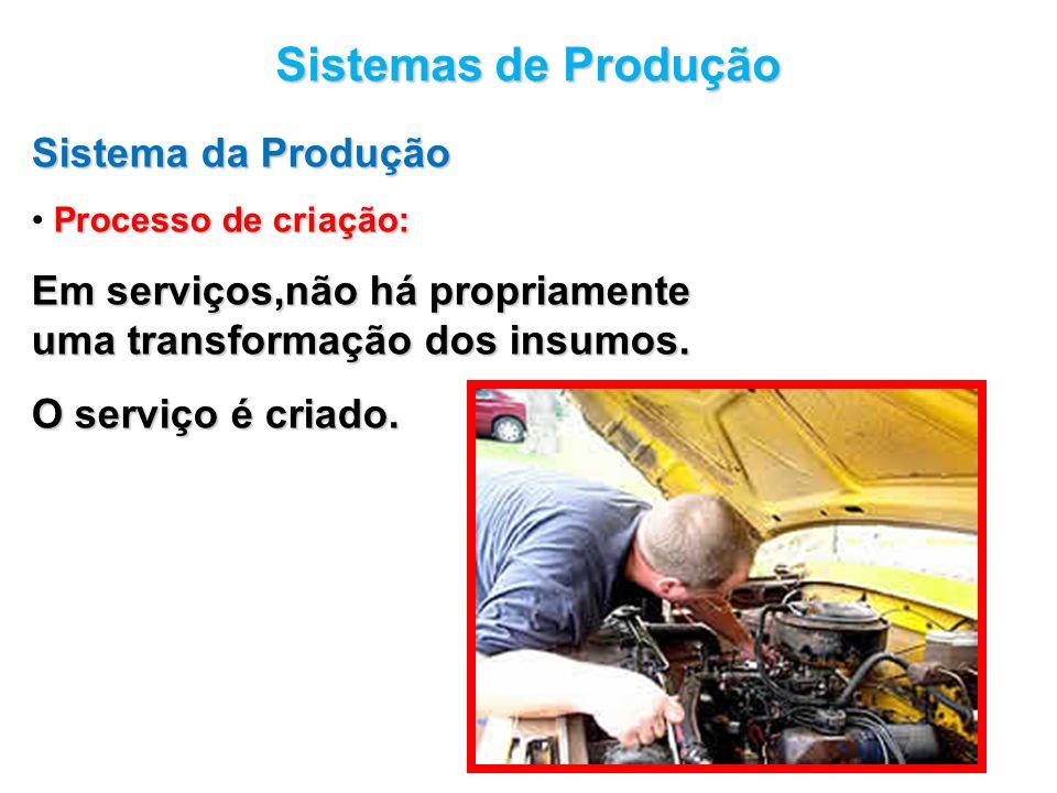 Sistemas de Produção Sistema da Produção