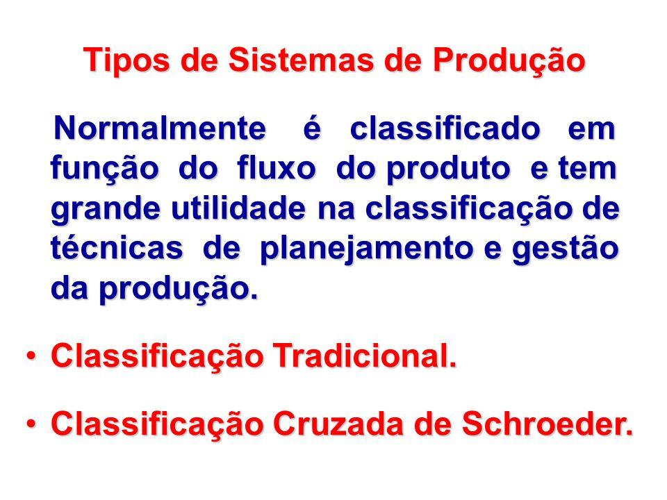 Classificação Tradicional. Classificação Cruzada de Schroeder.