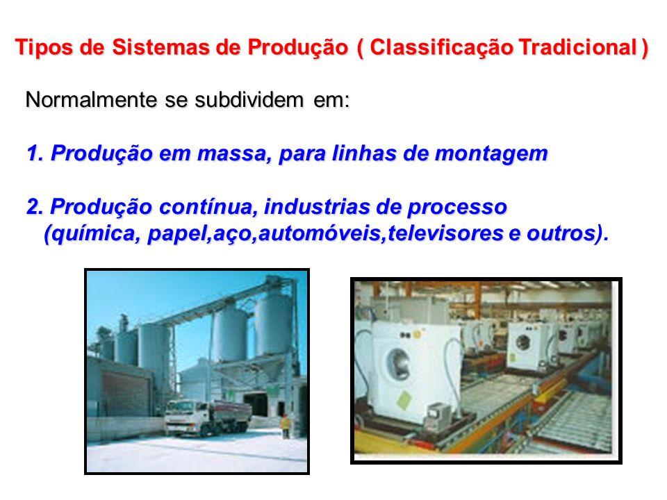 Tipos de Sistemas de Produção ( Classificação Tradicional )