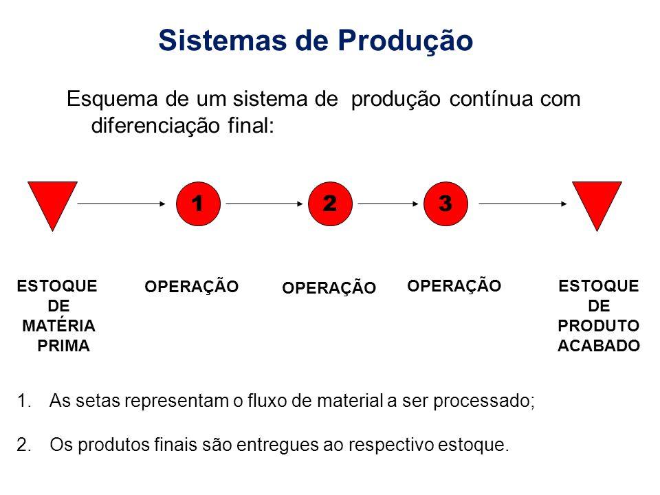 Sistemas de Produção Esquema de um sistema de produção contínua com diferenciação final: 1. 2. 3.