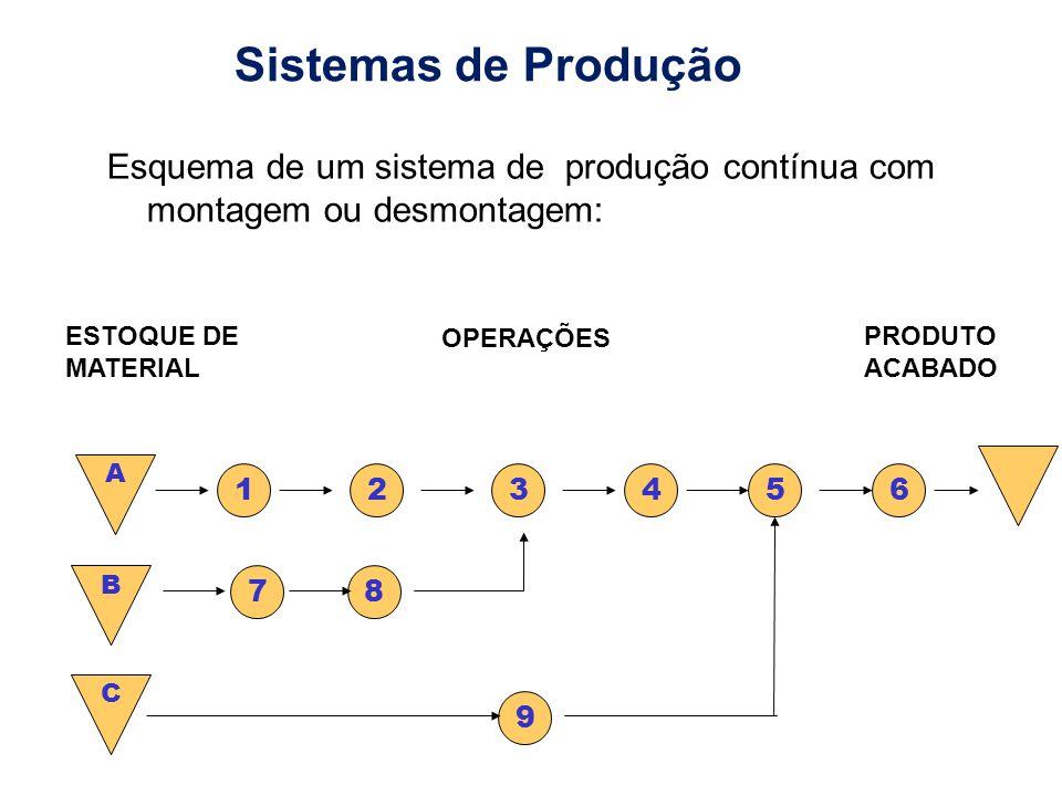 Sistemas de Produção Esquema de um sistema de produção contínua com montagem ou desmontagem: ESTOQUE DE MATERIAL.