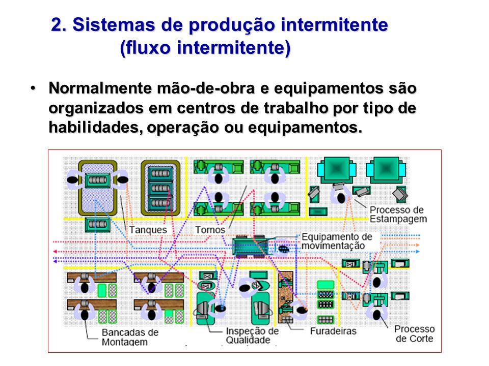 2. Sistemas de produção intermitente (fluxo intermitente)