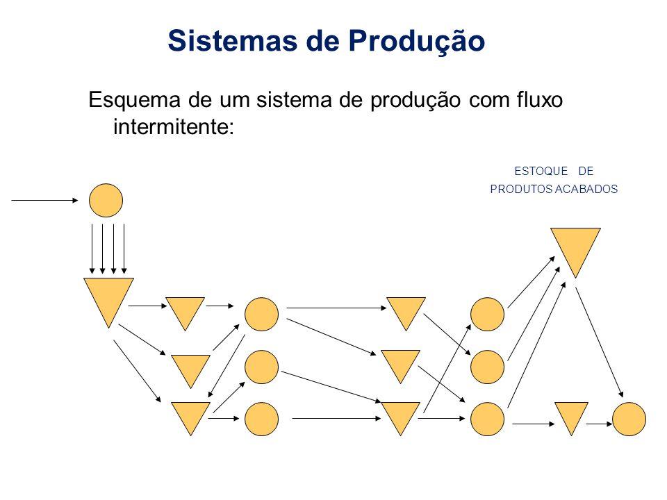 Sistemas de Produção Esquema de um sistema de produção com fluxo intermitente: ESTOQUE DE.