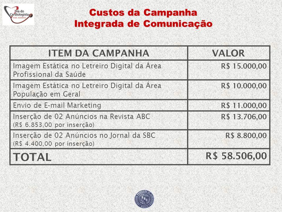 Custos da Campanha Integrada de Comunicação