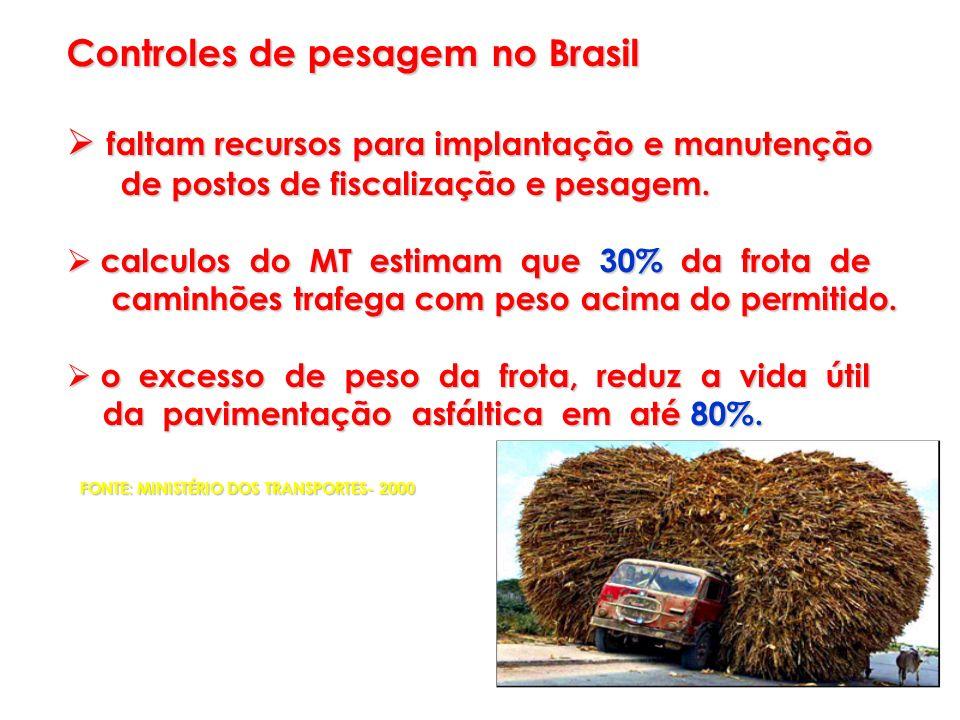 Controles de pesagem no Brasil