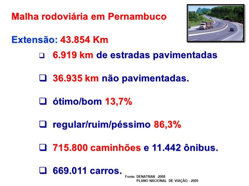 Malha rodoviária em Pernambuco Extensão: 43.854 Km
