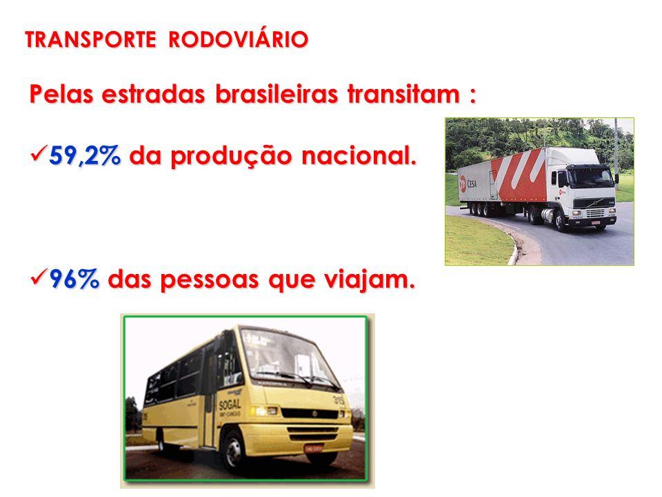 Pelas estradas brasileiras transitam : 59,2% da produção nacional.