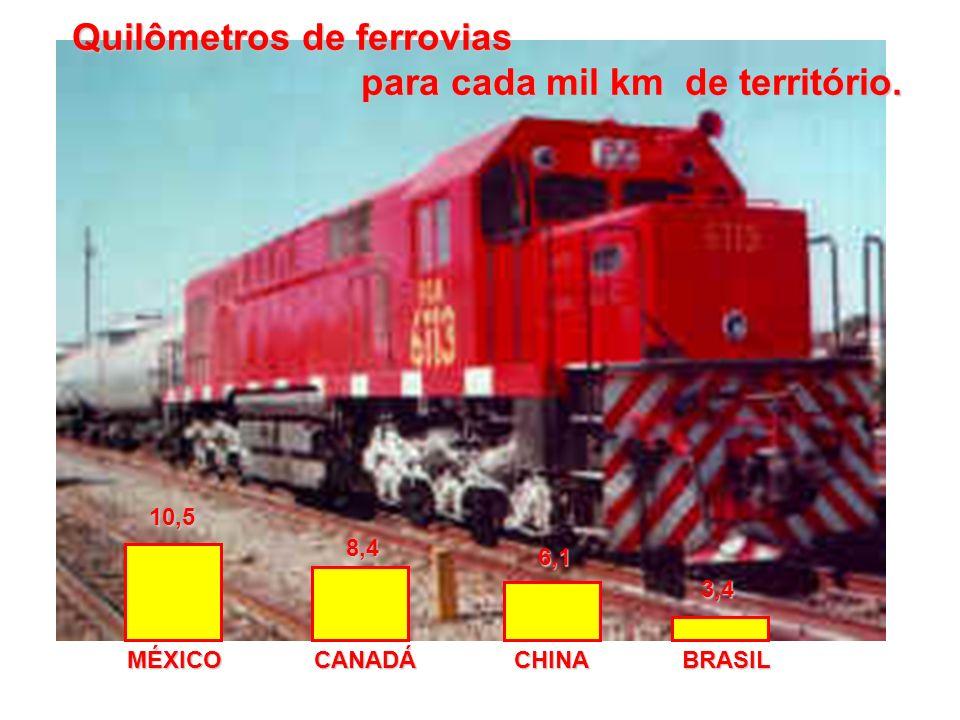 Quilômetros de ferrovias para cada mil km de território.