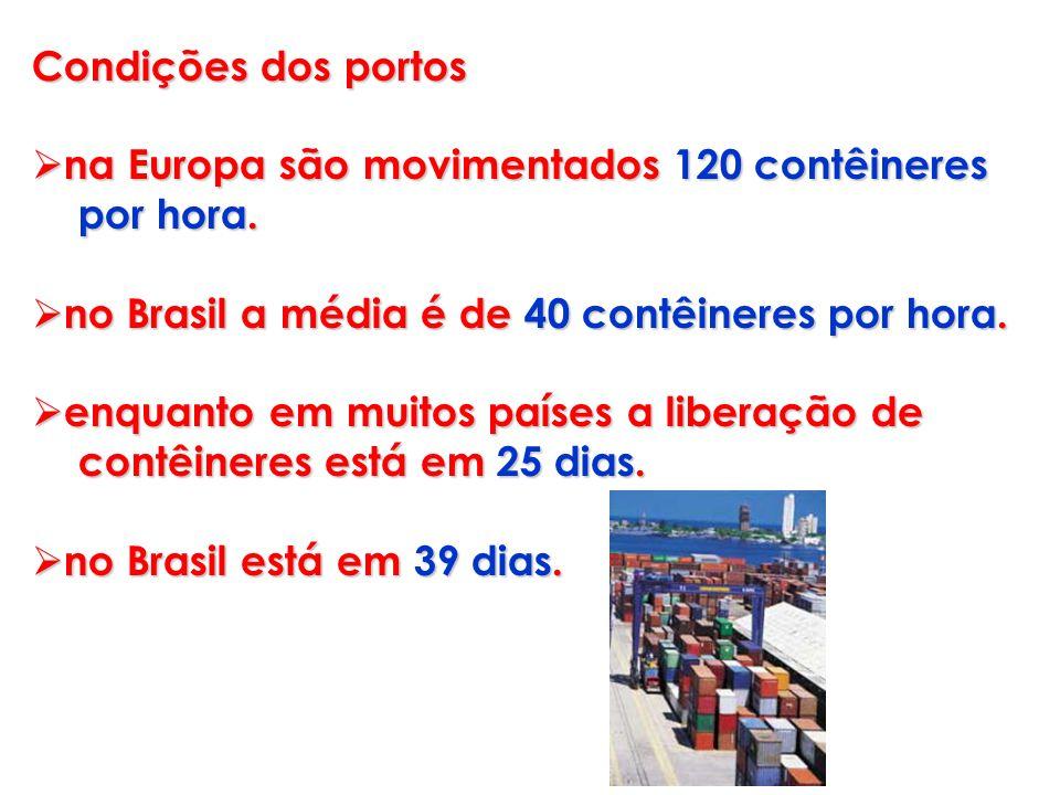Condições dos portos na Europa são movimentados 120 contêineres. por hora. no Brasil a média é de 40 contêineres por hora.