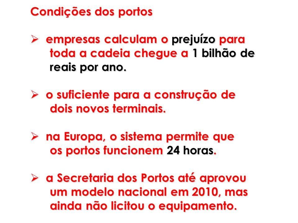 Condições dos portos empresas calculam o prejuízo para. toda a cadeia chegue a 1 bilhão de. reais por ano.