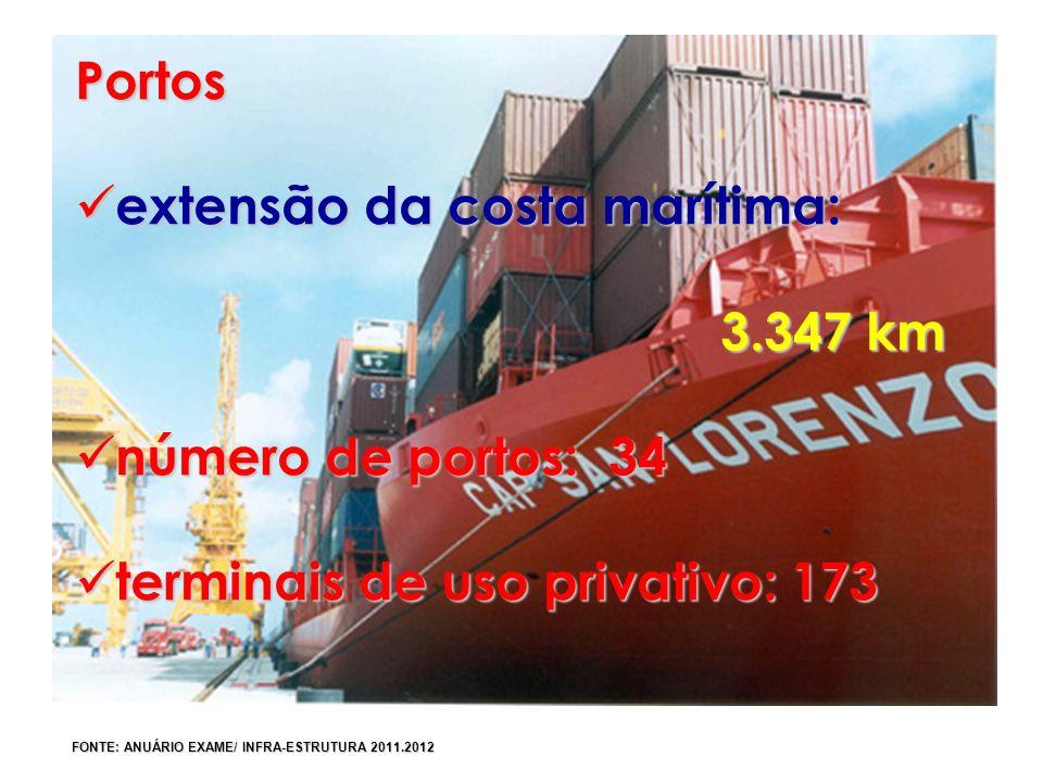 extensão da costa marítima: 3.347 km número de portos: 34