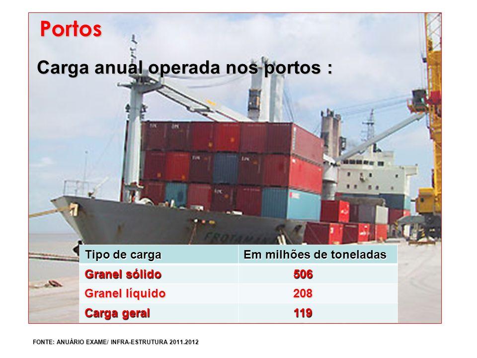 Portos Carga anual operada nos portos : Tipo de carga