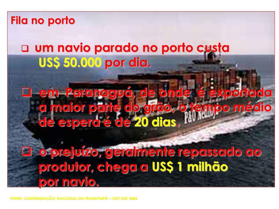 em Paranaguá, de onde é exportada a maior parte do grão, o tempo médio