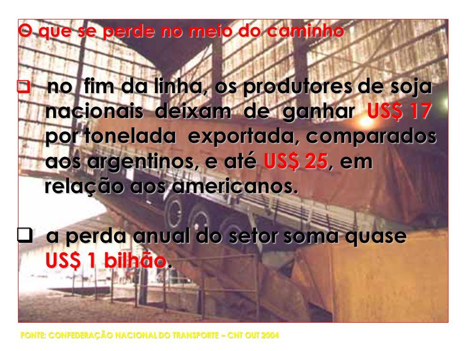 nacionais deixam de ganhar US$ 17 por tonelada exportada, comparados