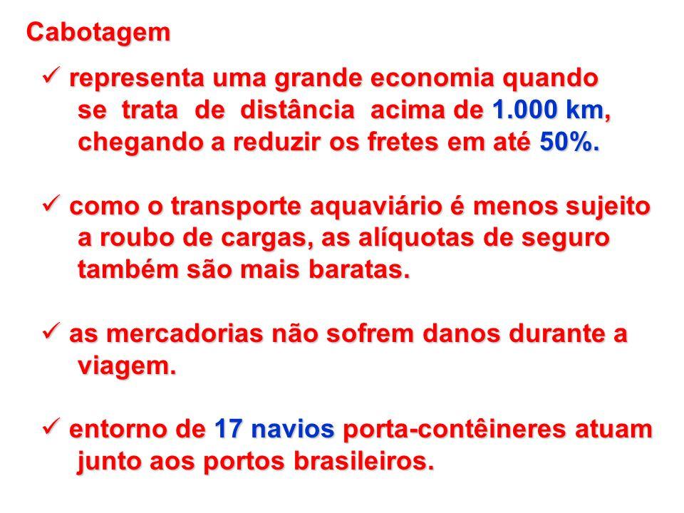 Cabotagemrepresenta uma grande economia quando. se trata de distância acima de 1.000 km, chegando a reduzir os fretes em até 50%.