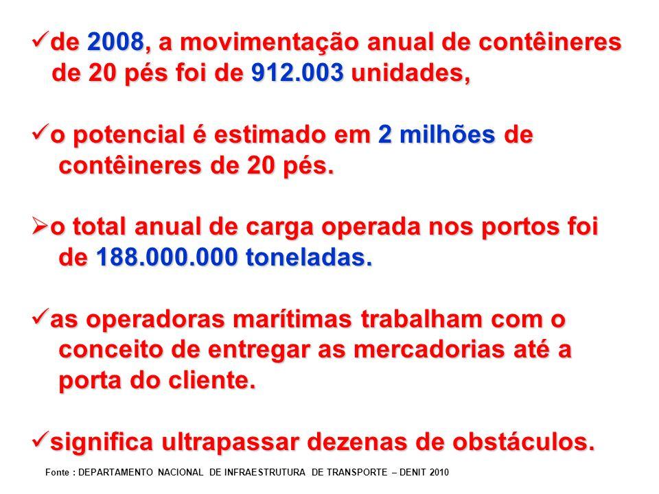 de 2008, a movimentação anual de contêineres