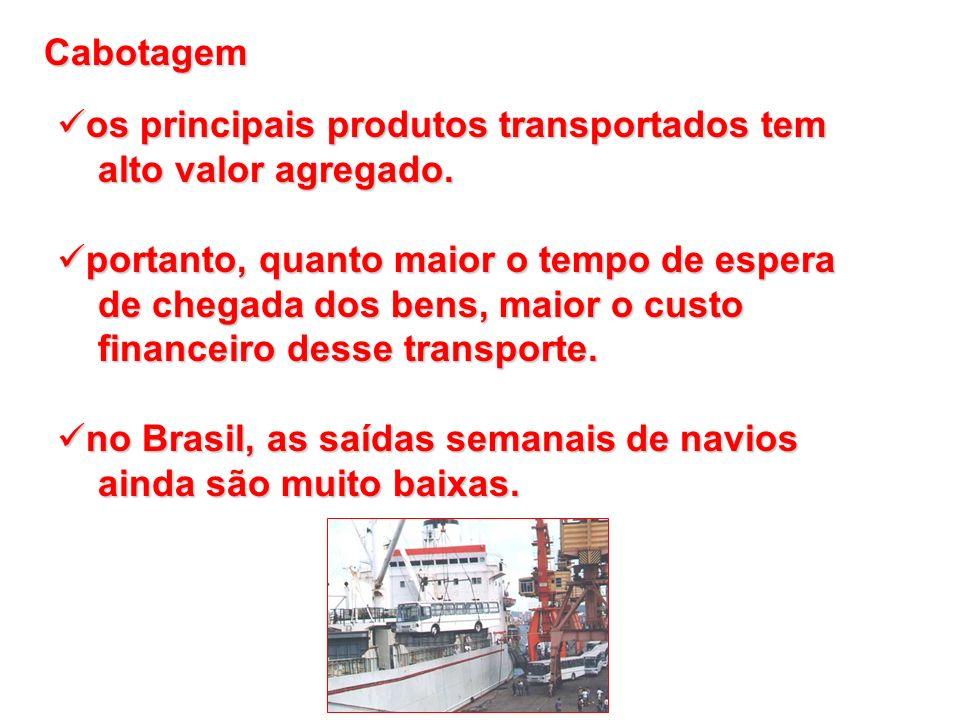 Cabotagemos principais produtos transportados tem. alto valor agregado. portanto, quanto maior o tempo de espera.