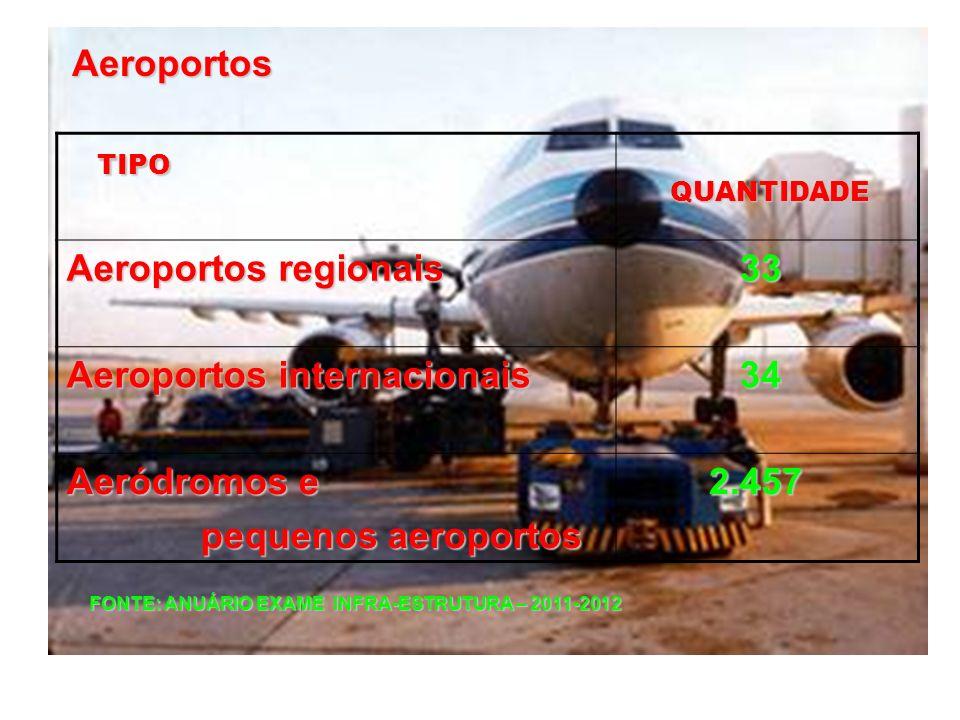 Aeroportos internacionais 34 Aeródromos e pequenos aeroportos 2.457