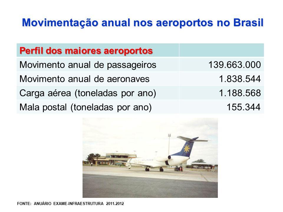 Movimentação anual nos aeroportos no Brasil