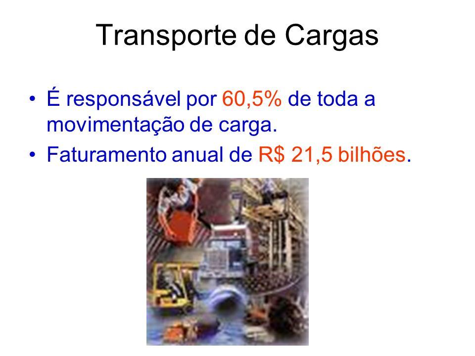 Transporte de Cargas É responsável por 60,5% de toda a movimentação de carga.
