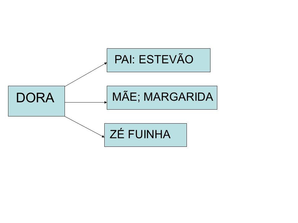 PAI: ESTEVÃO DORA MÃE; MARGARIDA ZÉ FUINHA