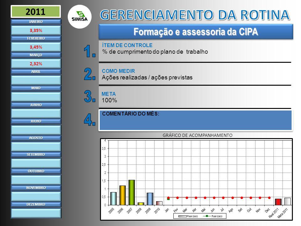 GERENCIAMENTO DA ROTINA Formação e assessoria da CIPA