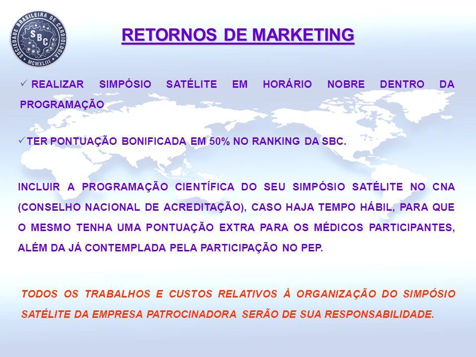 RETORNOS DE MARKETING REALIZAR SIMPÓSIO SATÉLITE EM HORÁRIO NOBRE DENTRO DA PROGRAMAÇÃO. TER PONTUAÇÃO BONIFICADA EM 50% NO RANKING DA SBC.