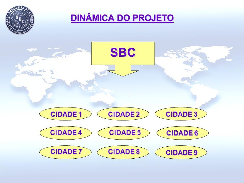 SBC DINÂMICA DO PROJETO CIDADE 1 CIDADE 2 CIDADE 3 CIDADE 4 CIDADE 5