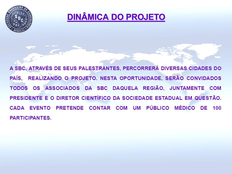 DINÂMICA DO PROJETO