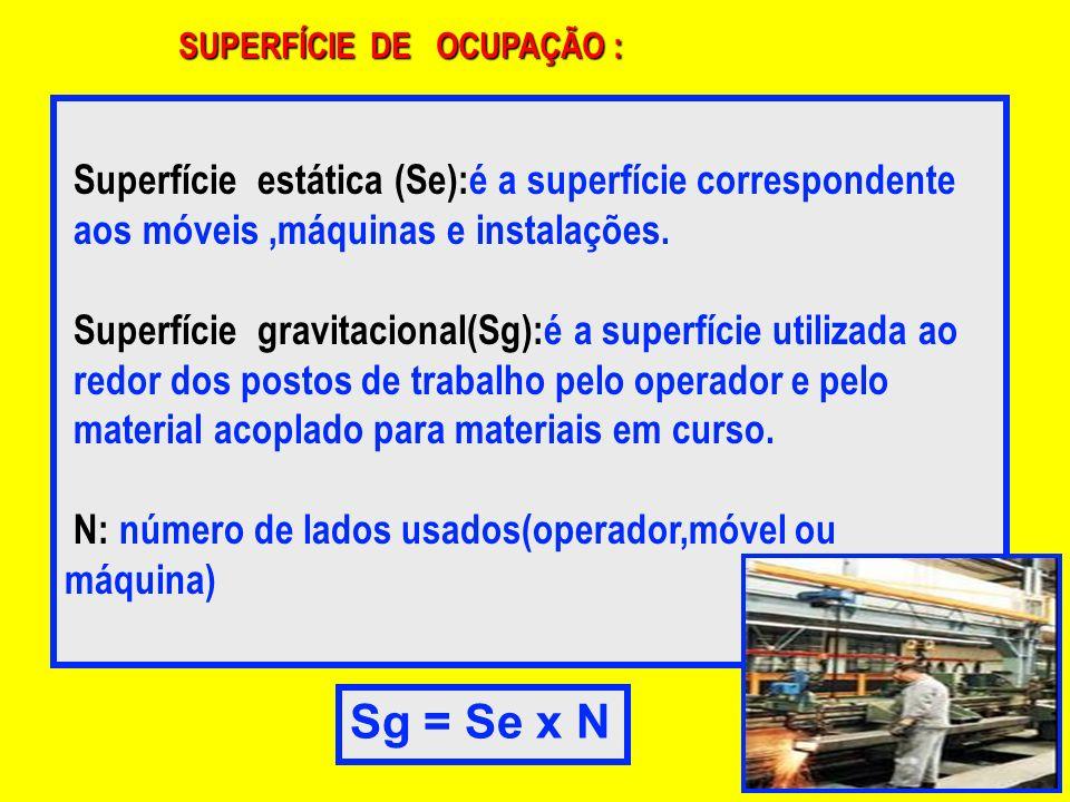 Sg = Se x N Superfície estática (Se):é a superfície correspondente