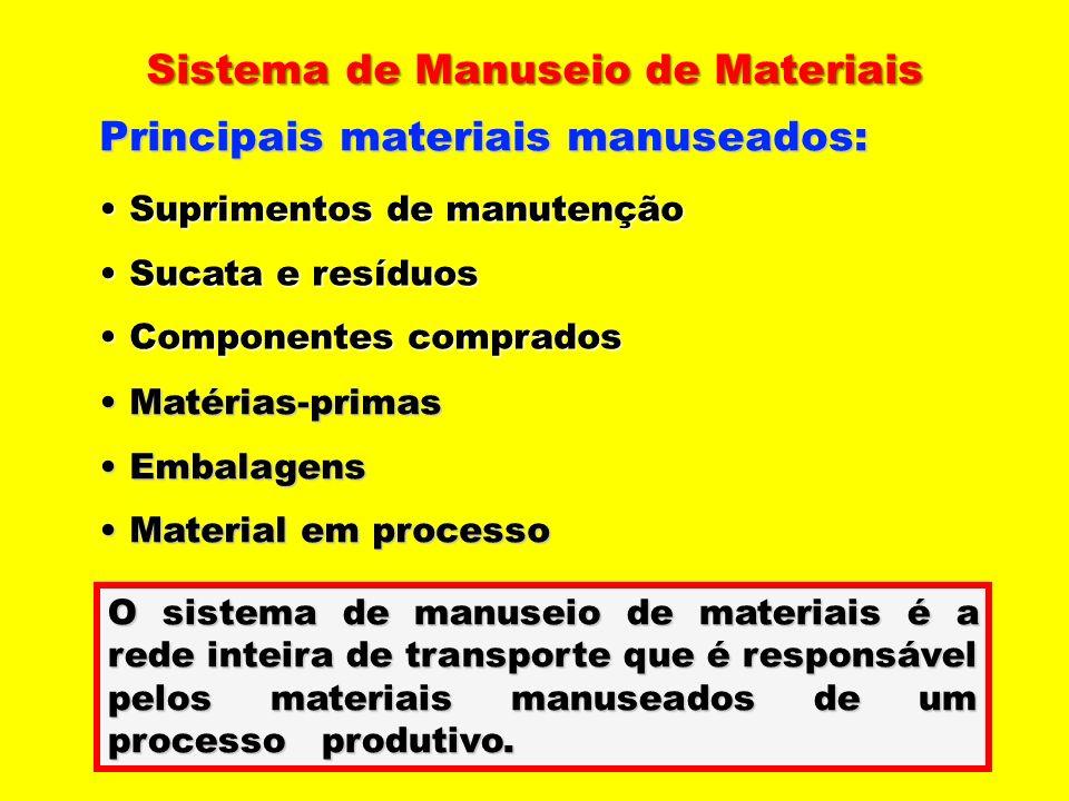 Sistema de Manuseio de Materiais