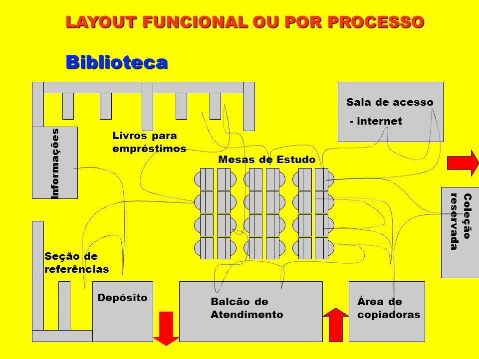 Biblioteca LAYOUT FUNCIONAL OU POR PROCESSO Sala de acesso - internet