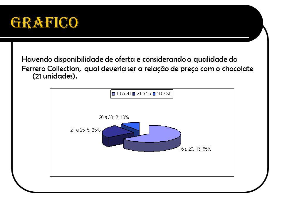 Grafico Havendo disponibilidade de oferta e considerando a qualidade da.