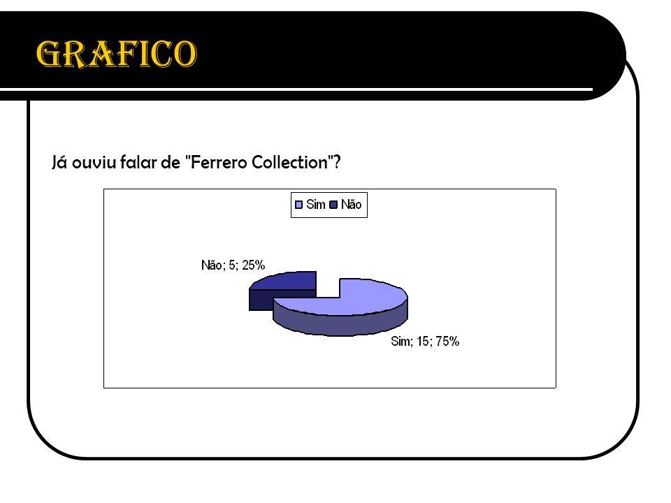 Grafico Já ouviu falar de Ferrero Collection
